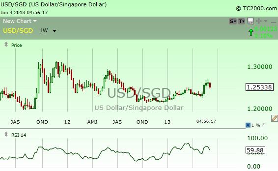 RSI-Charts